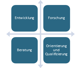 Arbeitsschwerpunkte des JIBB e.V.